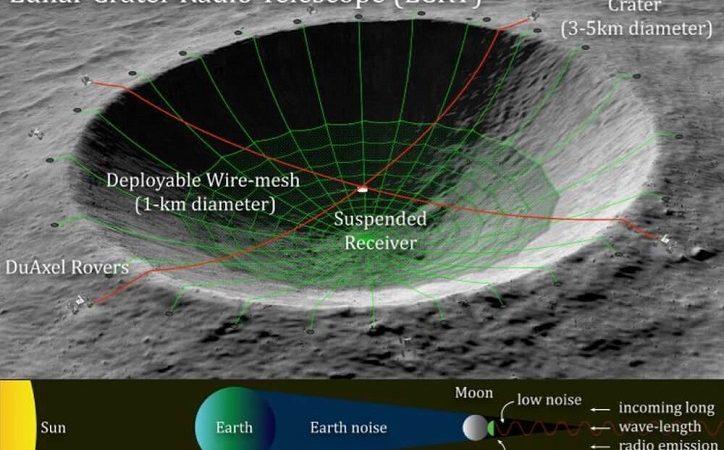 Die verborgene Seite des Mondes ist ein idealer Ort, um Fremden Zivilisationen Zuzuhören