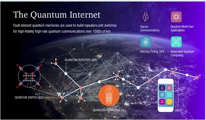 Quanteninternet erklärt